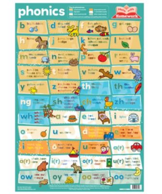 Phonics Wallchart