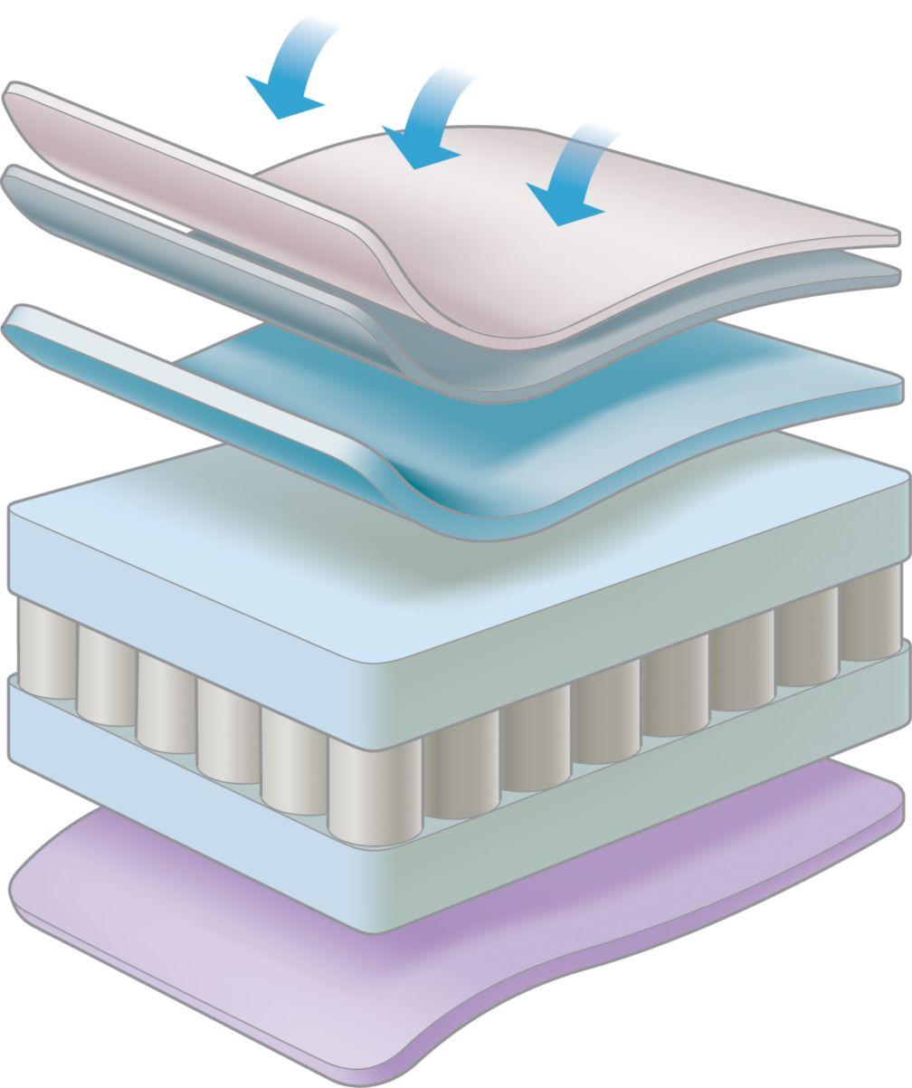 Luxury pocket sprung mattress with Spacetec&8482 and COOLMAX&reg freshFX&reg  2 6